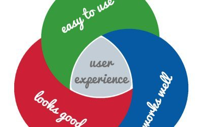 What is User Experience and Why Does it Matter?